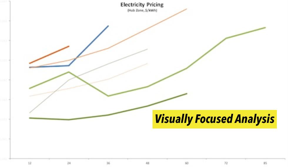 Energy Procurement - Focused Analysis