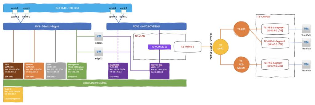 Home SDDC NSX-T Logical