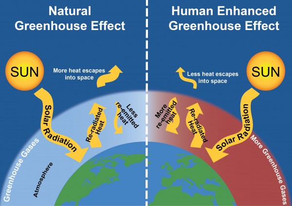 carbon dioxide greenhouse gas Earth