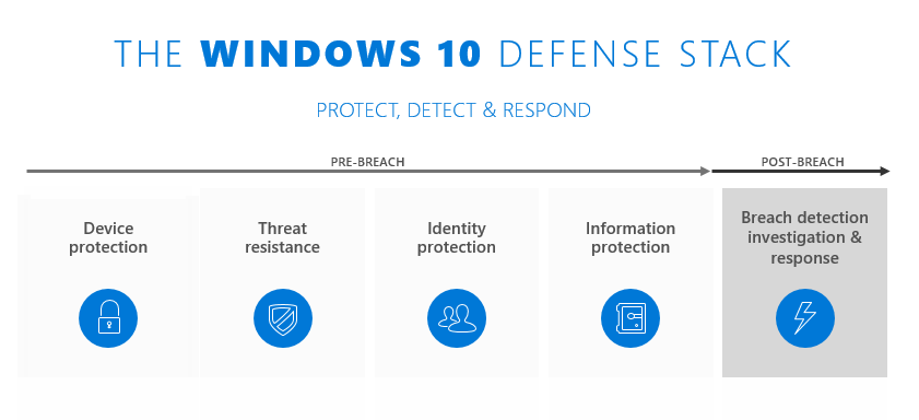 Windows 10 Protection Remedium Systems