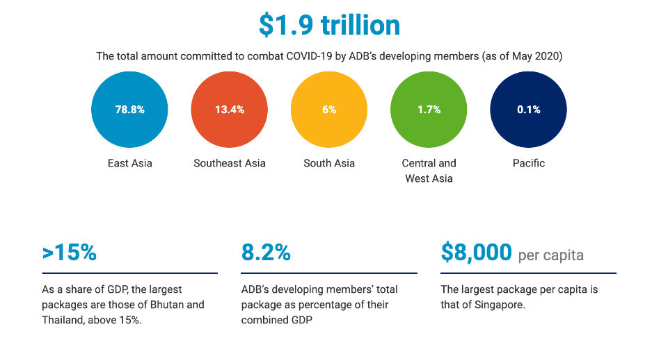 COVID-19 Economic Impact Could Reach USD8.8 Trillion Globally —ADB Report