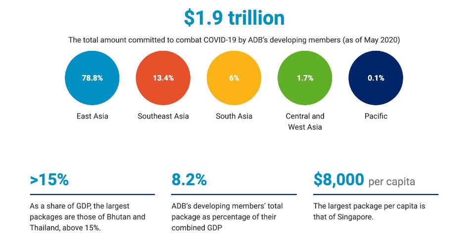 COVID-19 Economic Impact Could Reach USD8.8 Trillion Globally —ADB Report
