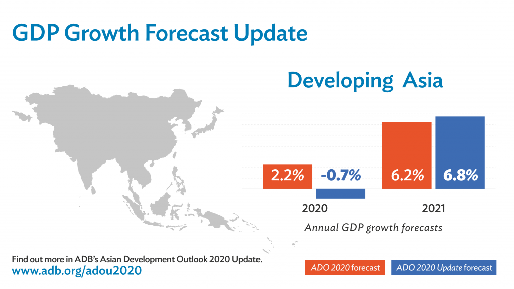 Developing Asia's Economic Growth to Contract in 2020