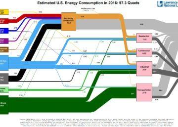 American Energy Usage