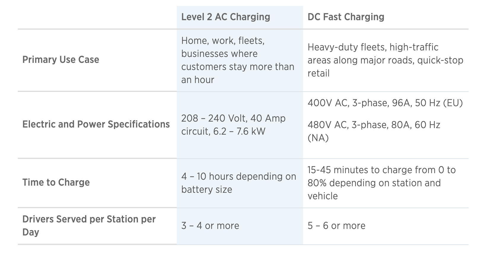 Types of Charging