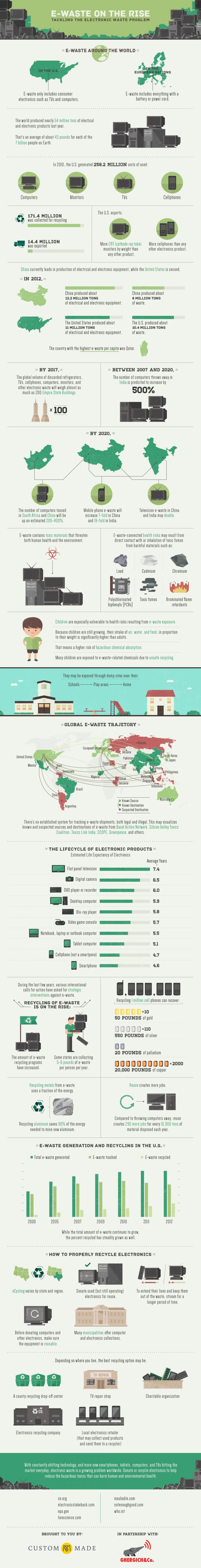Tackling the Electronic Waste Problem