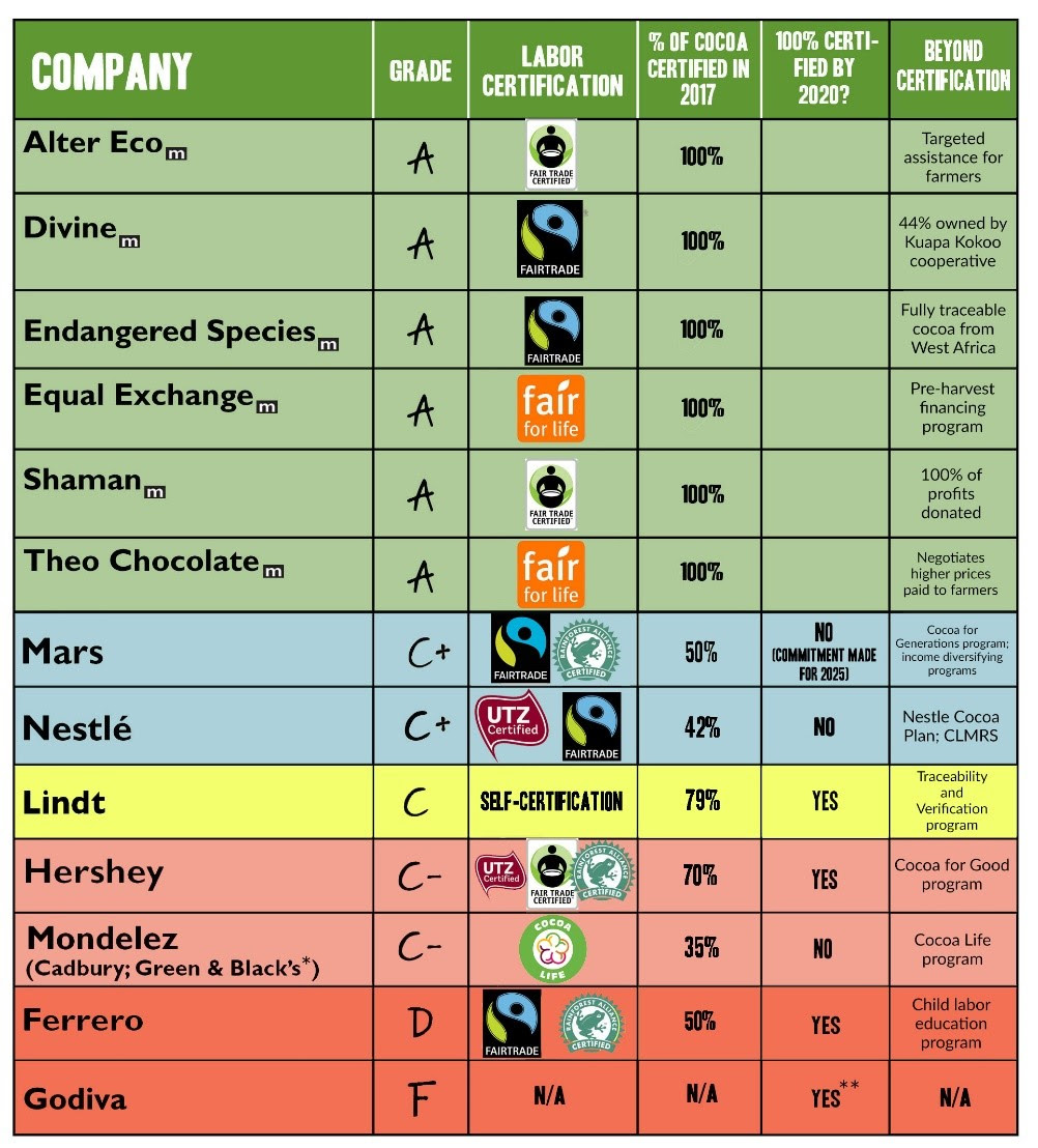 Is There Child Labor In Your Halloween Candy?Chocolate Scorecard Identifies The Good And The Ghoulish Companies