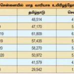 வழக்கமான காலத்தைவிட ஊரடங்கு காலத்தில் குறைந்த உயிரிழப்புகள்- சென்னையில் மட்டும் 76 சதவீதம் குறைந்தது