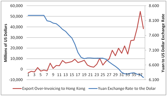 Export Over-Invoicing vs. Yuan Exchange Rate