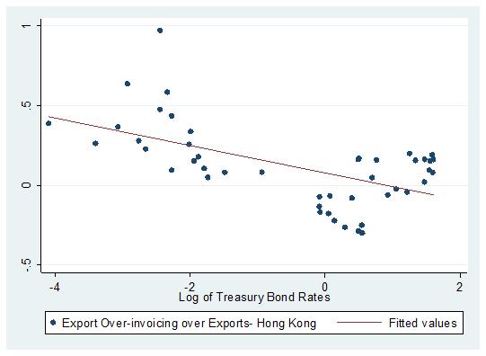 Export Over-Invoicing vs. Treasury Bond Rates