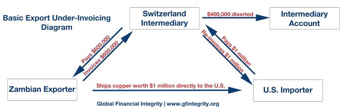 Trade-Reinvoicing-Graphic