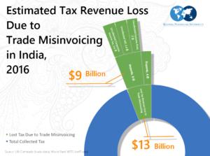 Estimated Revenue Losses in India in 2016