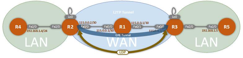 LDP Relationship