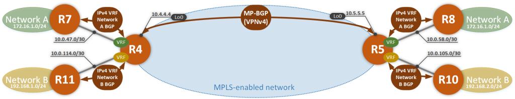 BGP-Peering