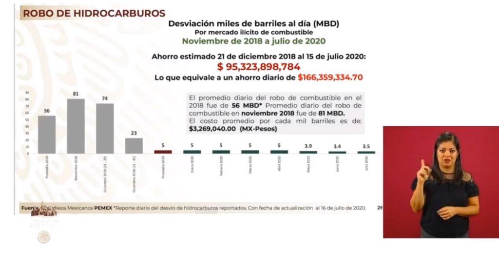 Conferencia matutina de AMLO| Lunes, 20 de julio de 2020.