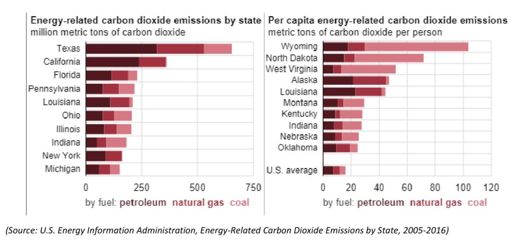 Bar graphs showing the top 10 states for the amount of energy-related carbon dioxide released per state overall and the amount of carbon dioxide released per state per capita.
