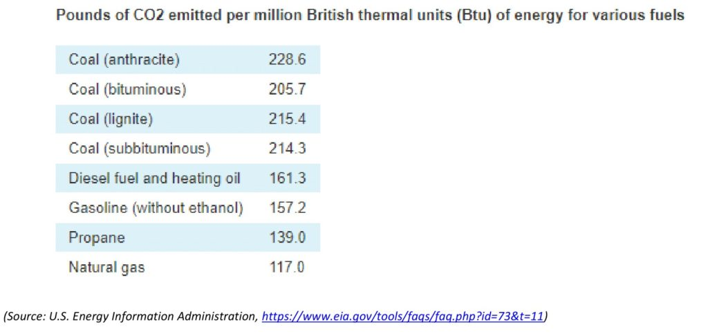 Chart showing various types of fossil fuels and the amount of CO2 they release per million British thermal units.