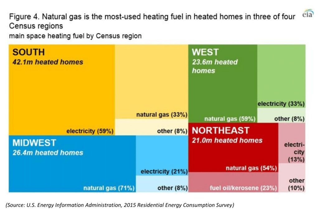 A rectangle graphic showing the number of heated homes per US region further broken down into shares according to the most-used heating fuel.