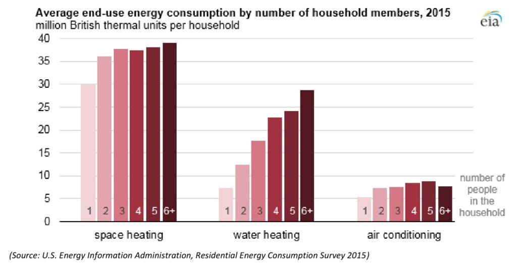 Three bar graphs showing the amount of energy used in US households on space heating, water heating and air conditioning accounting for 1-6 occupants in the household.