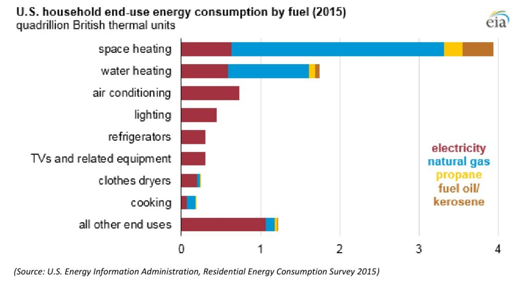 A bar graph showing different types of fuels used in US households and the systems and appliances they are used for.