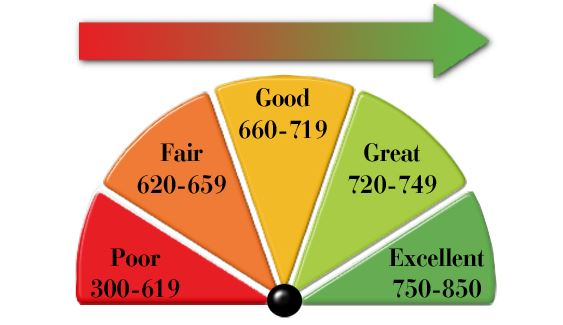 Down Payment and Credit Scores