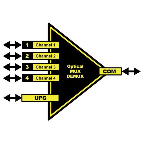 OCM 1841/2/3/4 yellobrik CWDM Multiplexter
