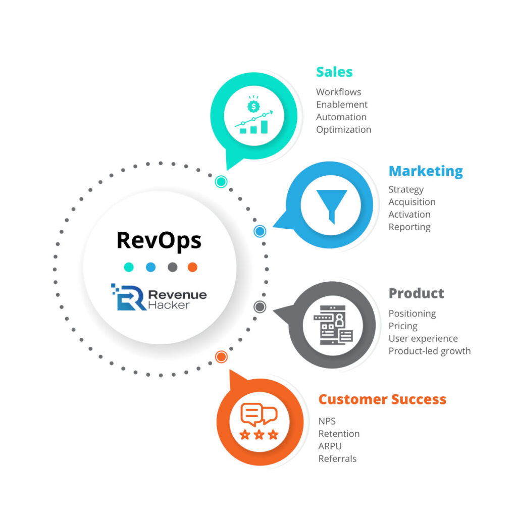 What is revenue operations (RevOps)?