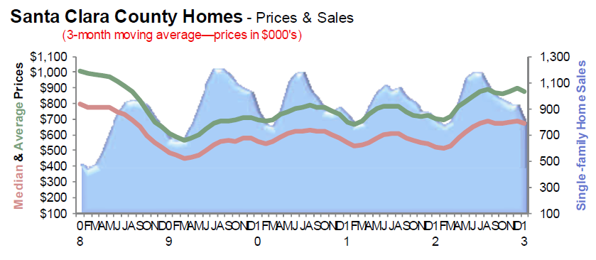 Santa Clara County (Silicon Valley - San Jose area) Prices and Sales Feb 2013
