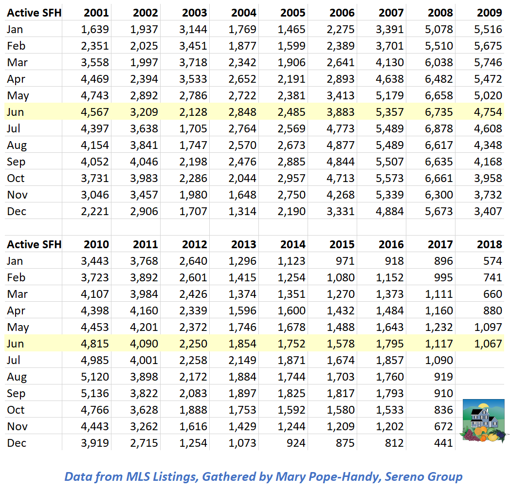 Santa Clara County single family home inventory of available listings 2001 to present