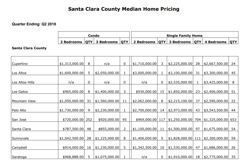Santa Clara County median home pricing