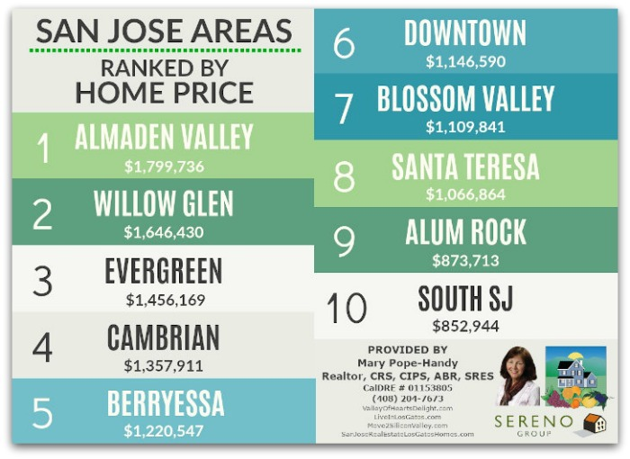 San Jose Area Price Rankings Graphic Sept 2020 Landscape