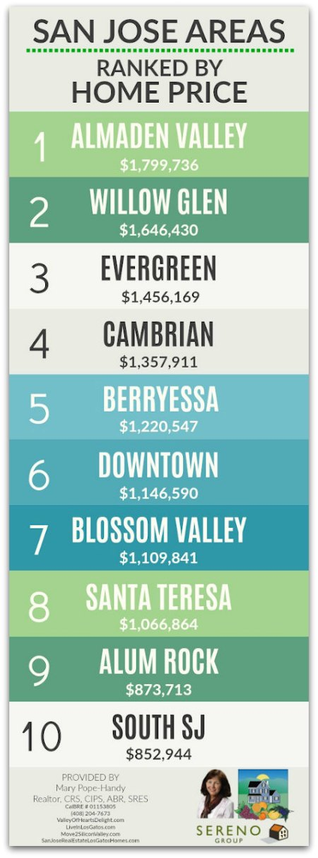 San Jose Area Price Rankings Graphic Sept 2020 Vertical Format