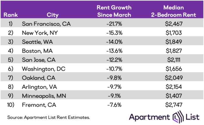 San Jose apartment rental prices and national rent data as of October 2020