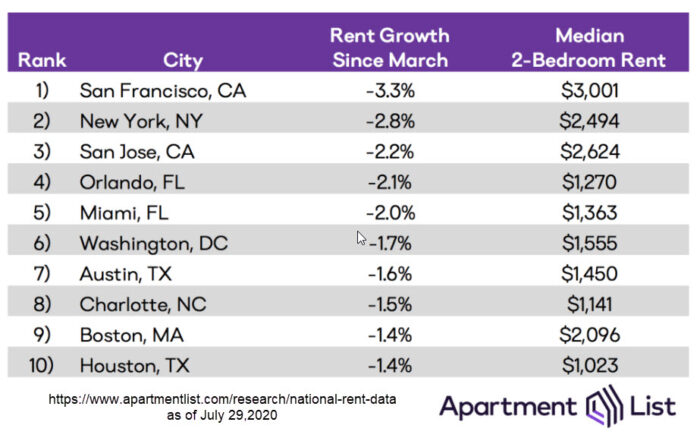 San Jose apartment rental prices and national rent data as of July 29 2020