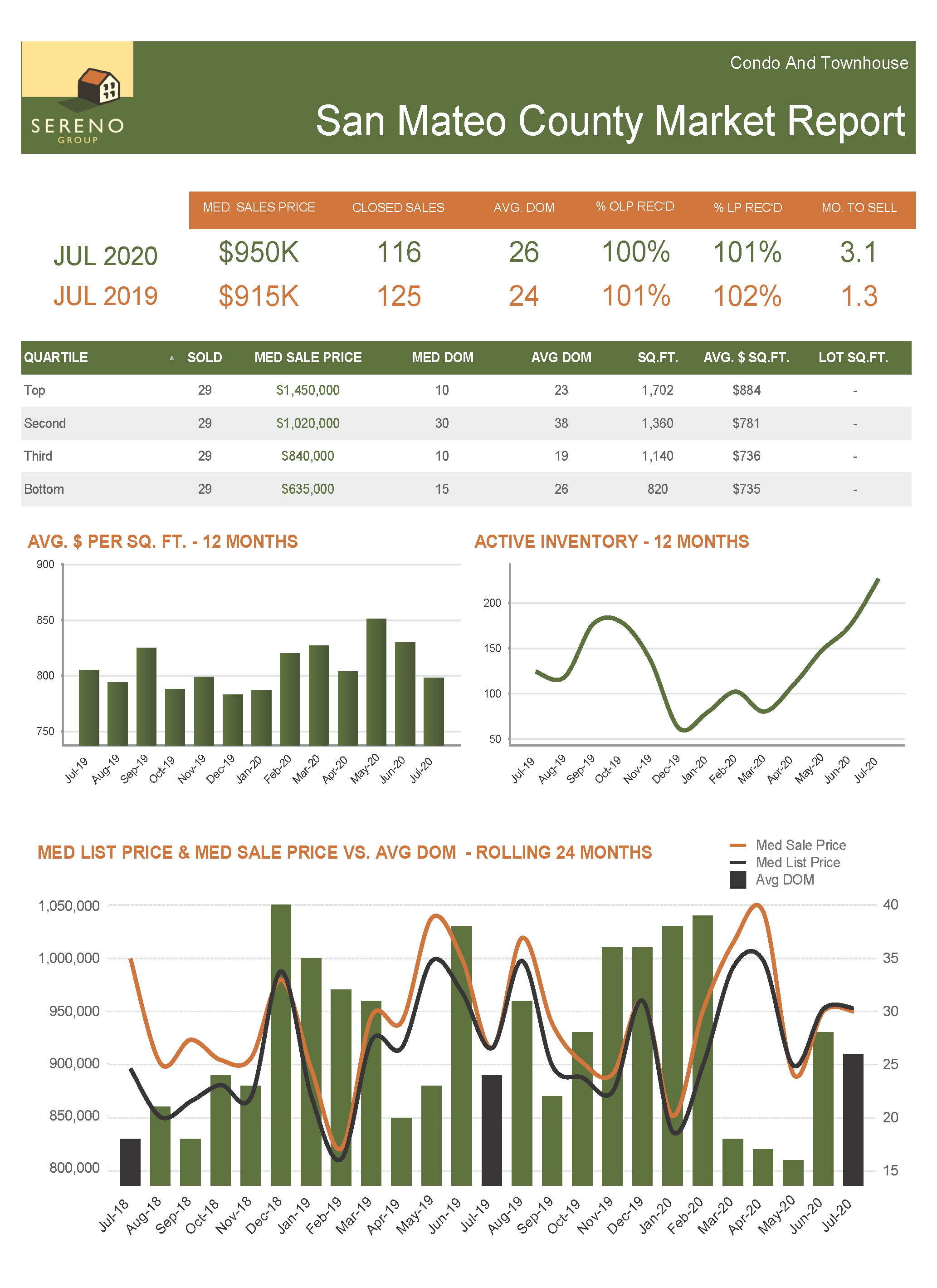 San Mateo County C_TH Market Report - Jul 2020