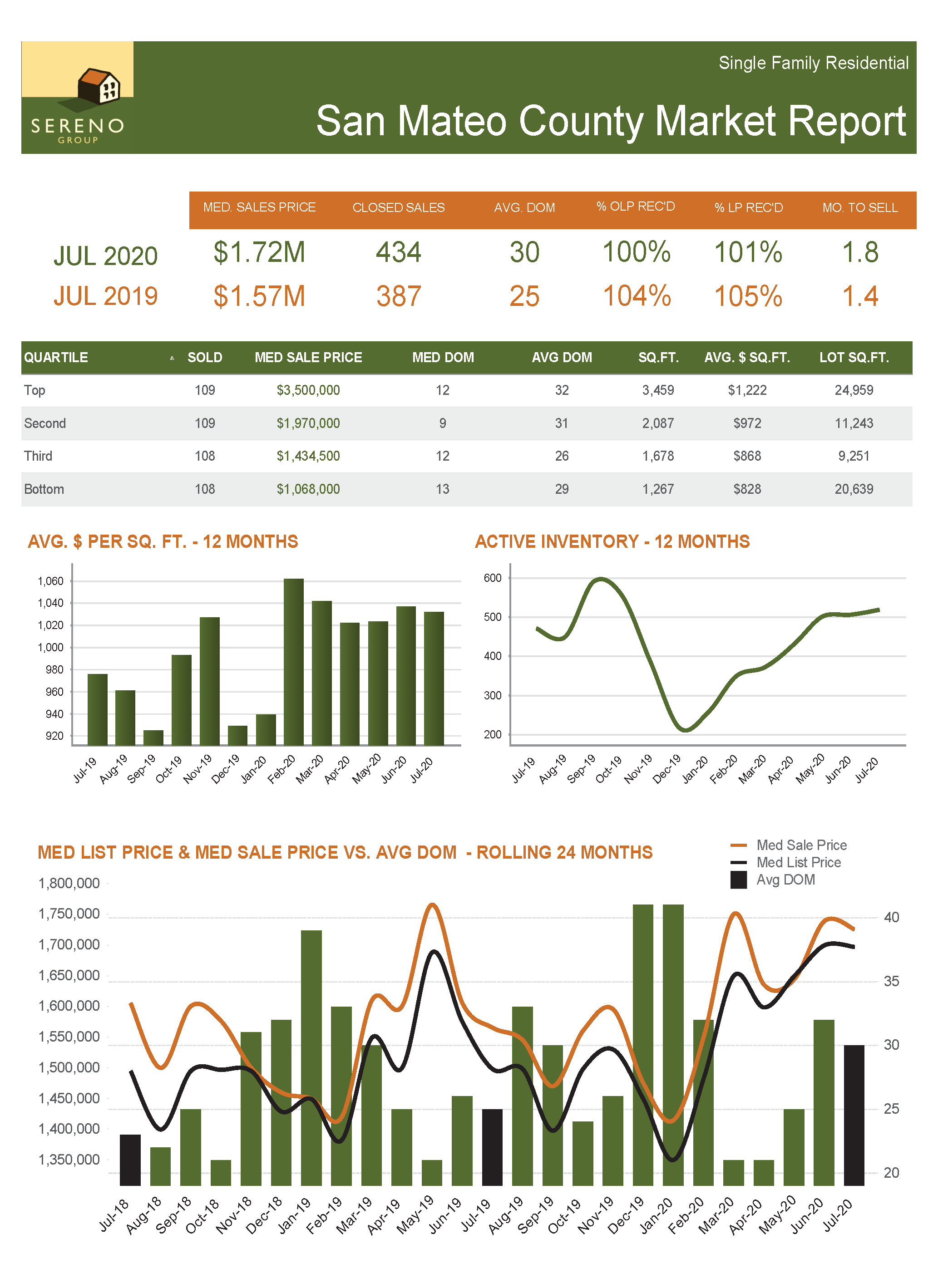 San Mateo County SFH Market Report - Jul 2020