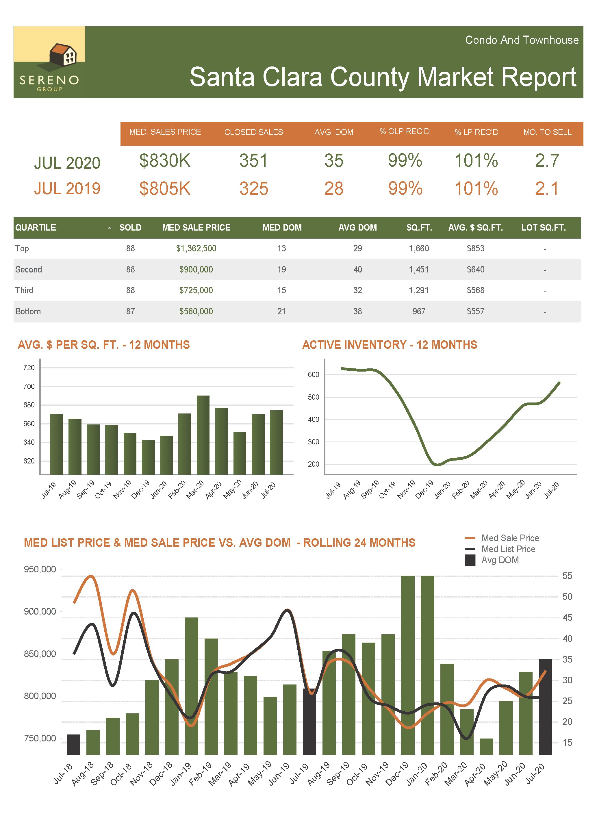 Santa Clara County C_TH Market Report - Jul 2020