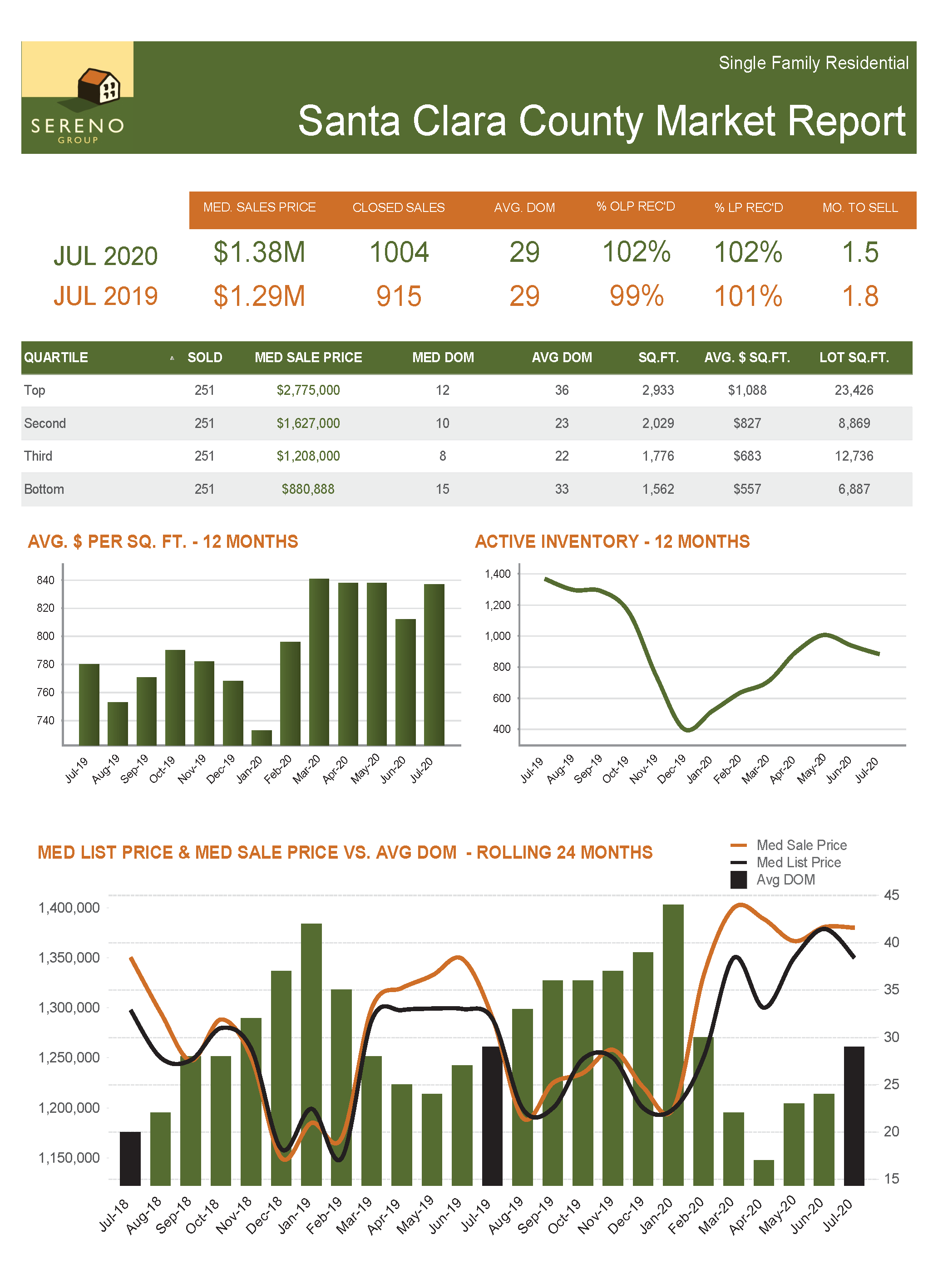 Santa Clara County SFH Market Report - Jul 2020