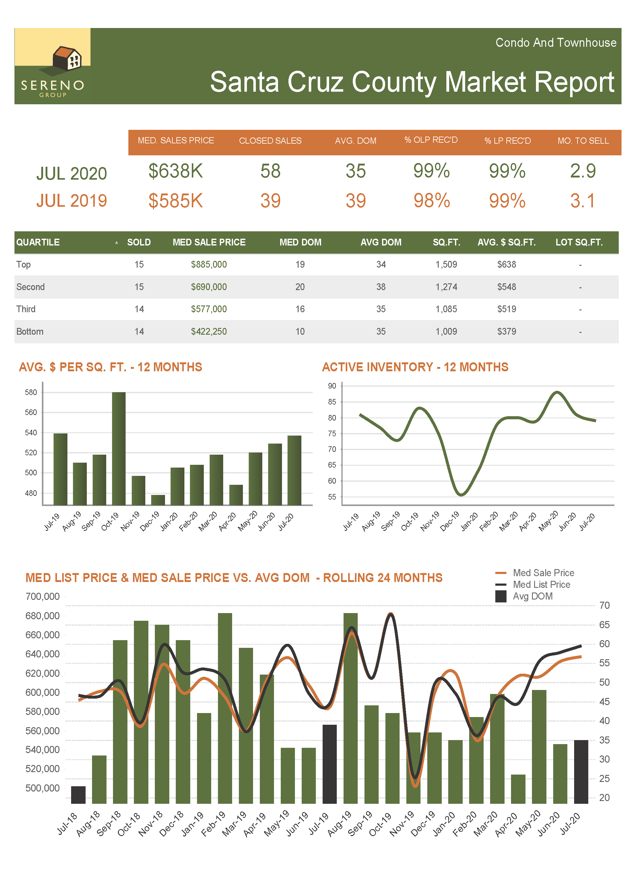 Santa Cruz County C_TH Market Report - Jul 2020