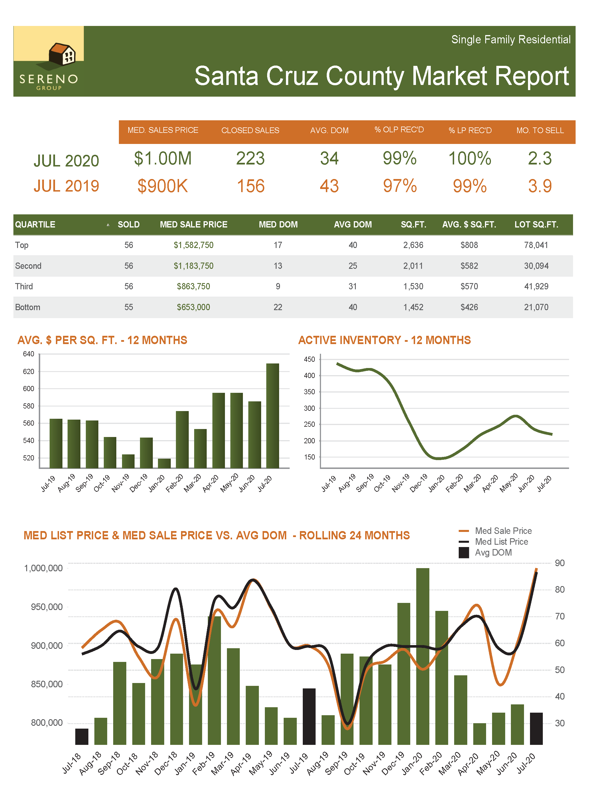 Santa Cruz County SFH Market Report - Jul 2020
