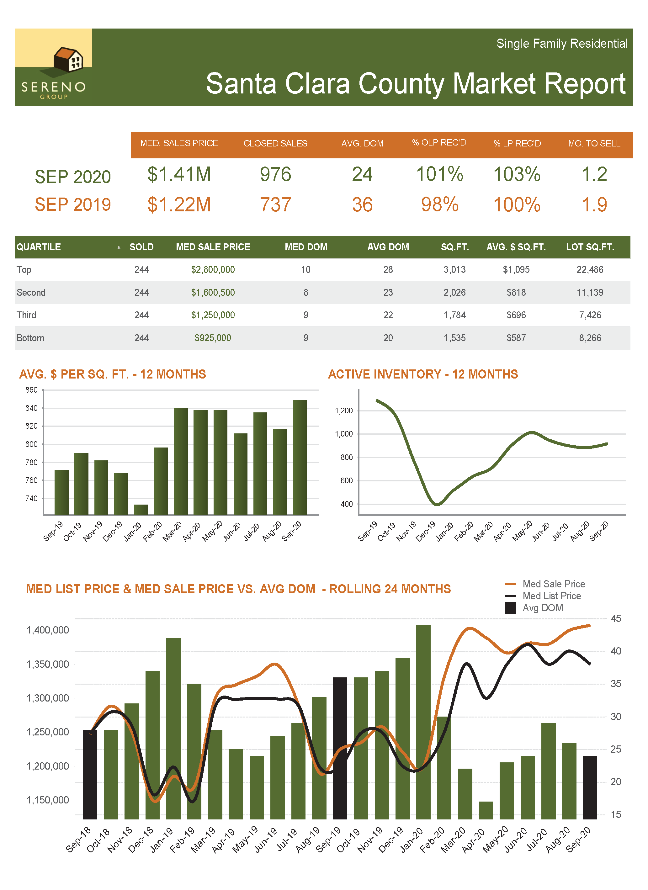 Santa Clara County SFH Market Report - Sep 2020