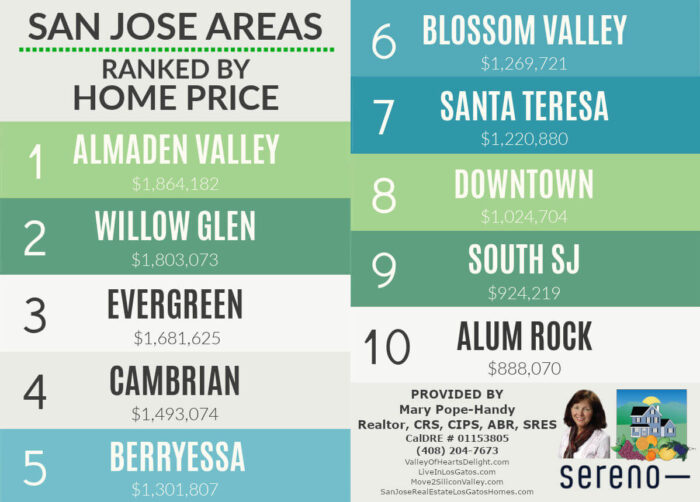 San Jose Area Price Rankings Graphic Feb 2021 Landscape