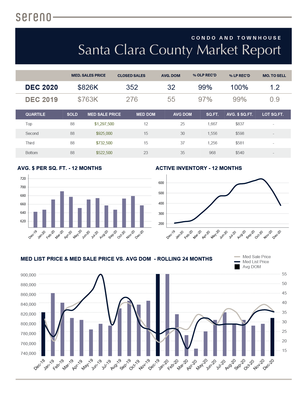 Dec 2020 – Condo _ Townhouse Market Report  - Santa Clara