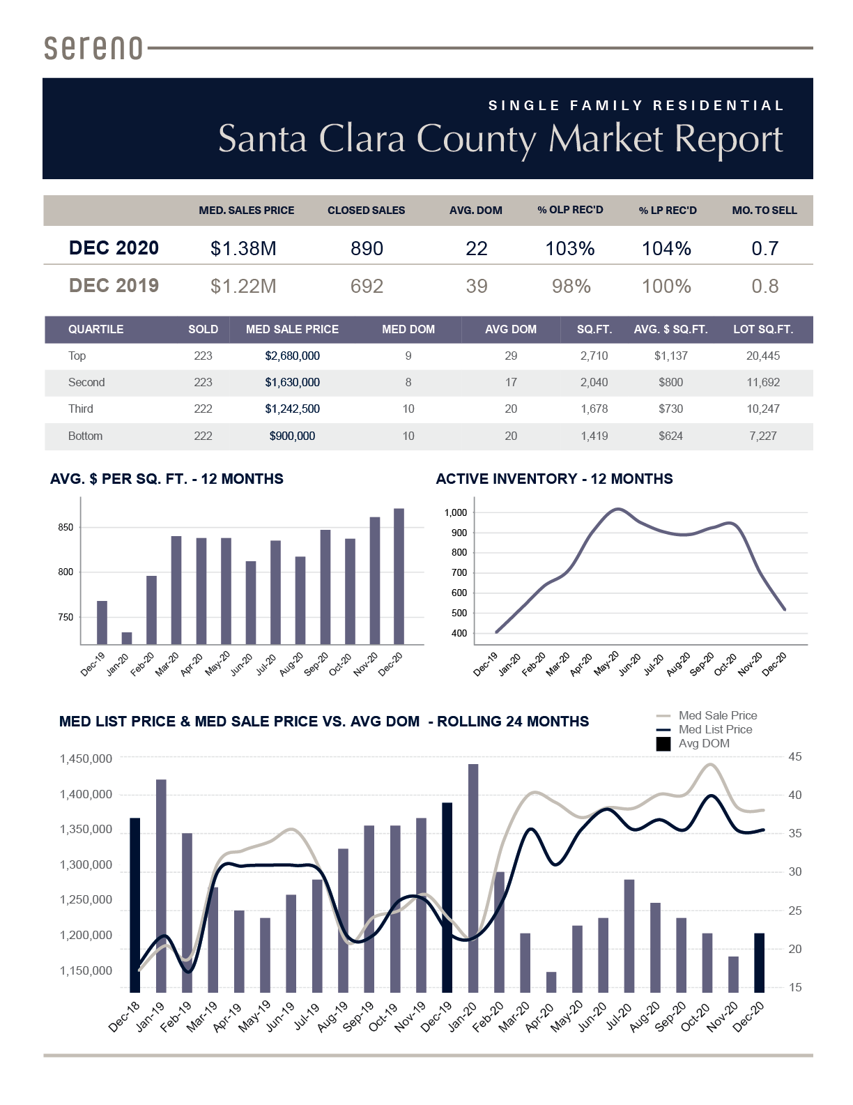 Dec 2020 – Single Family Residential Market Report - Santa Clara