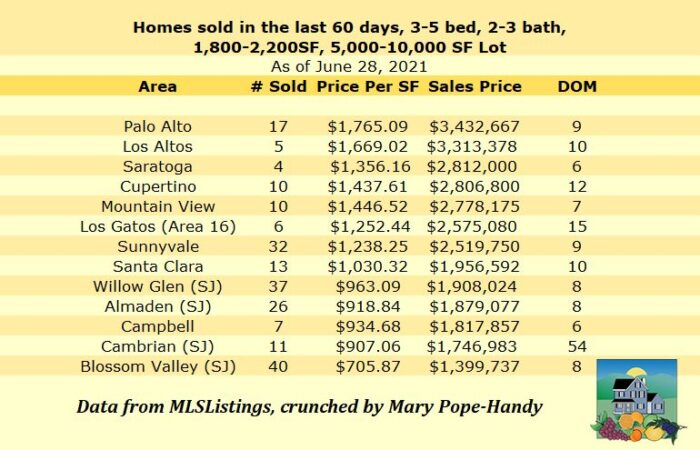 Comparing West Valley House Prices 2021-06-28