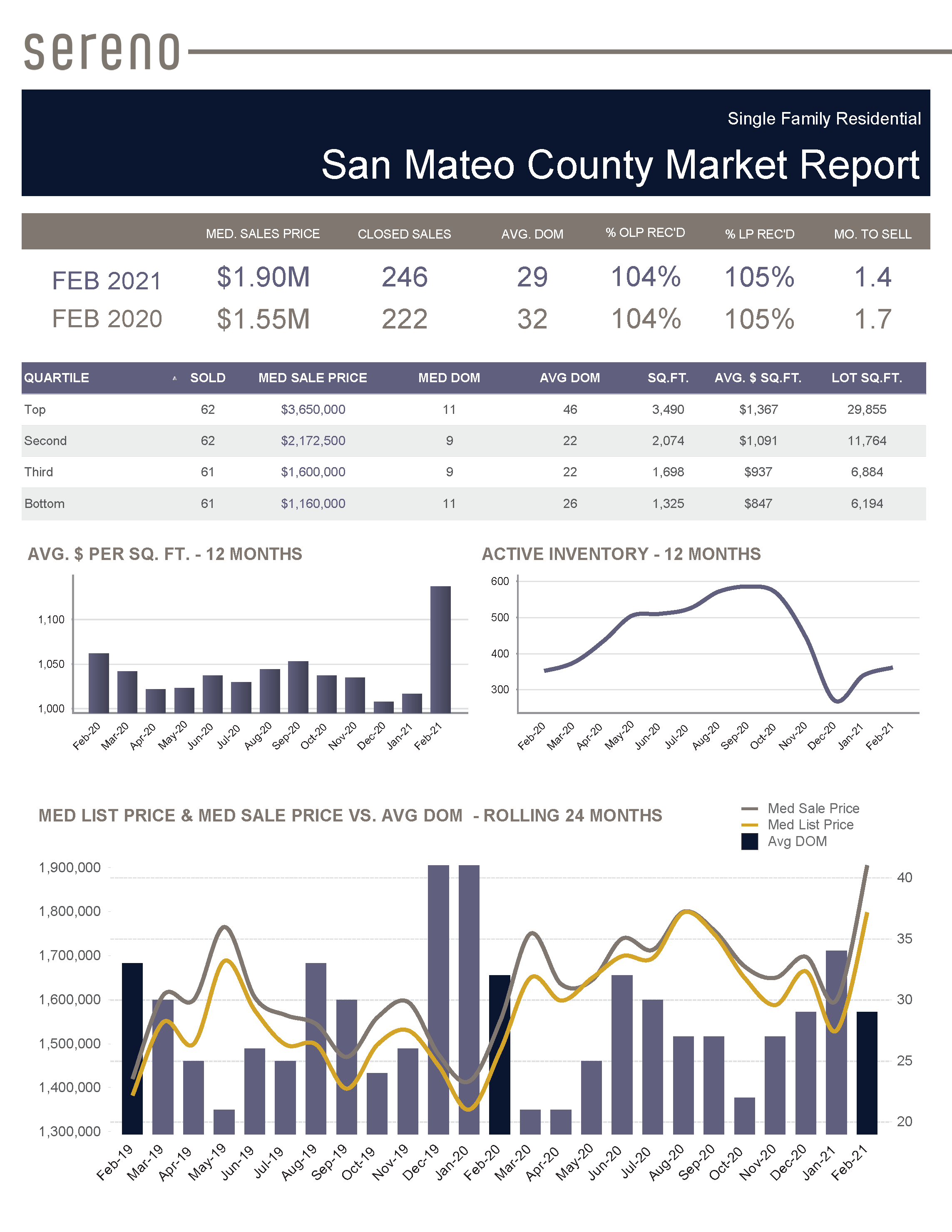 Feb 2021 – Single Family Residential Market Report - San Mateo