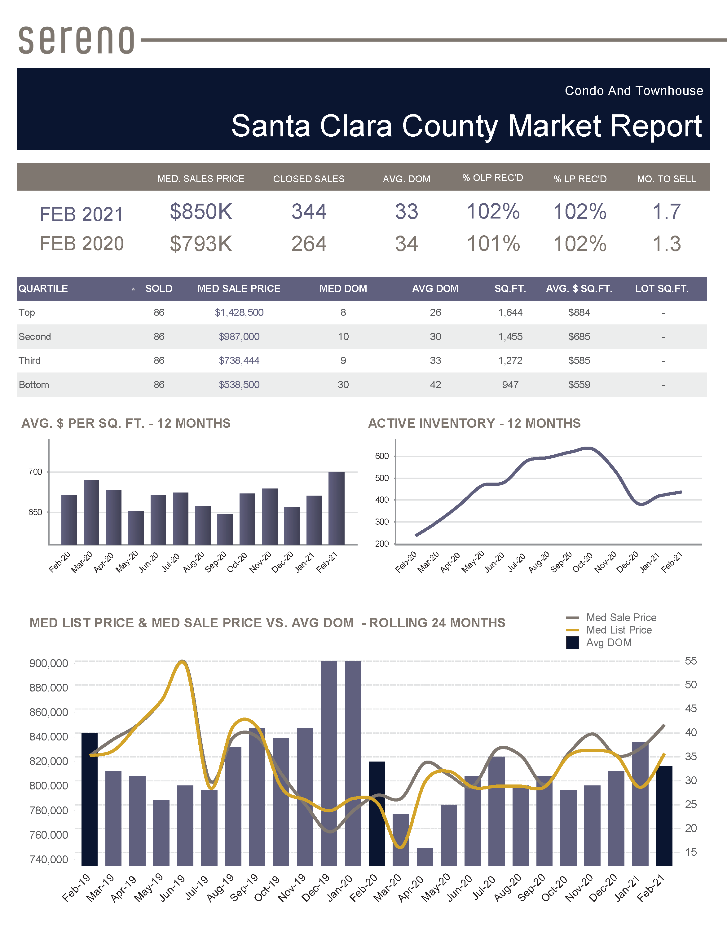 Feb 2021 – Condo _ Townhouse Market Report - Santa Clara