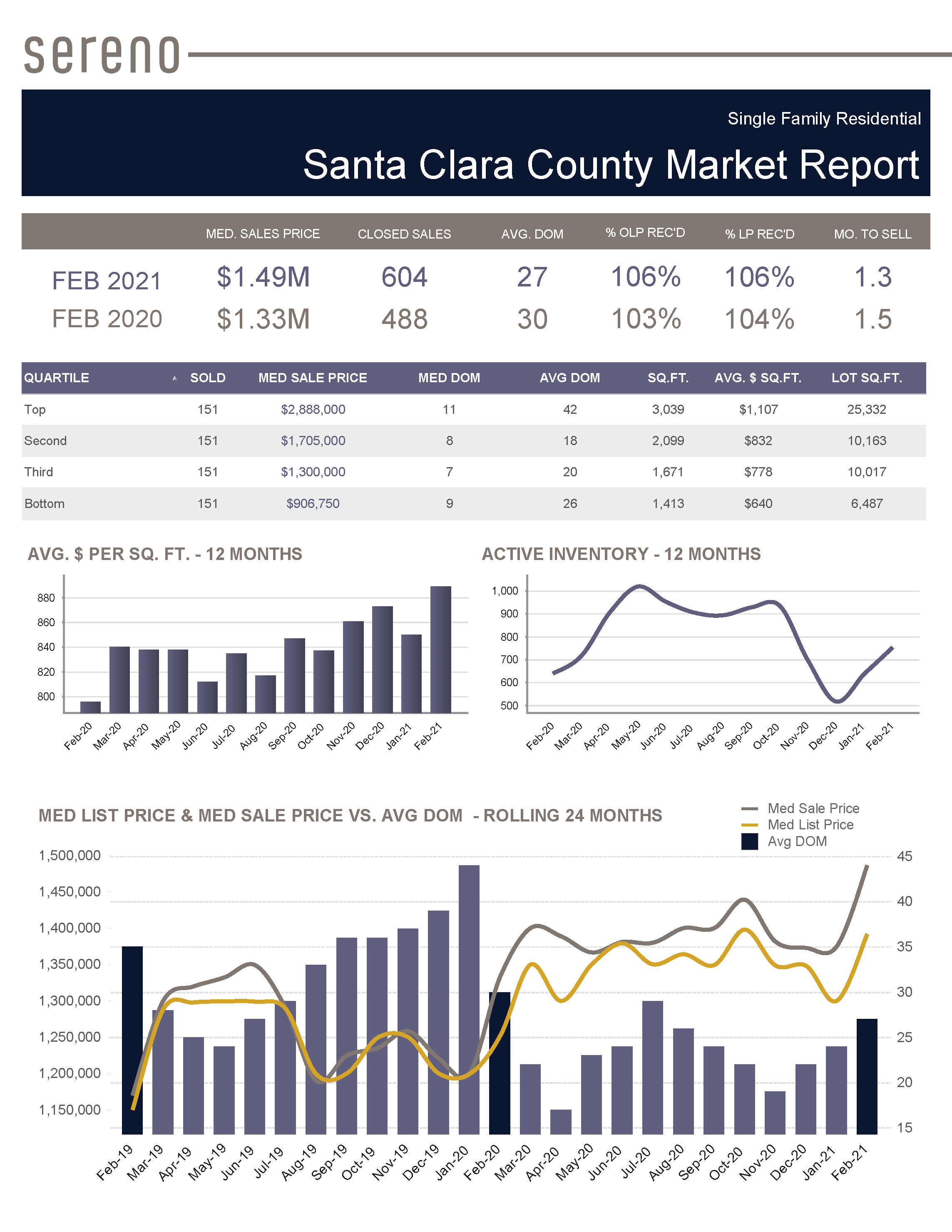 Feb 2021 – Single Family Residential Market Report - Santa Clara