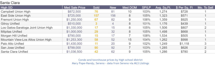 Median home prices Condo and Townhouse high school district