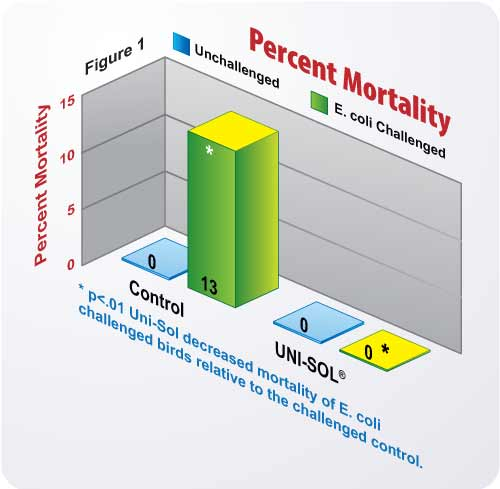 Figure 1 Percent Mortality Chart